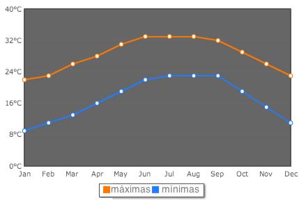 Clima em Orlando: temperaturas médias na cidade ao longo do ano. O gráfico mostra a média das temperaturas máximas em laranja e a média das temperaturas mínimas em azul.