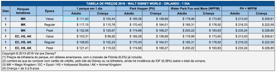 Tabela de preços dos ingressos da Disney, mostrando o aumento de preços