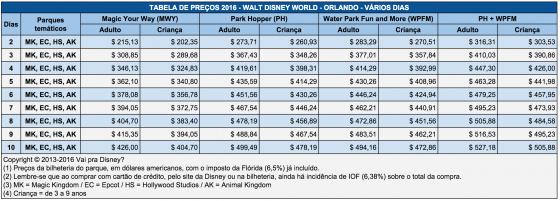 Tabela de preços dos ingressos de 2 ou mais dias da Disney