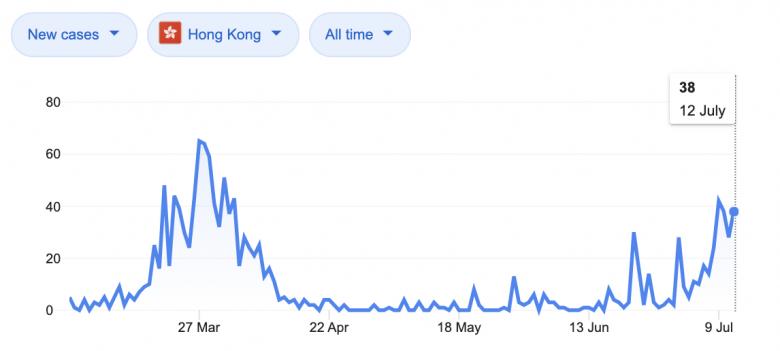 Foto do gráfico dos casos de covid em Hong Kong de março a julho, com picos em março e depois em junho/julho