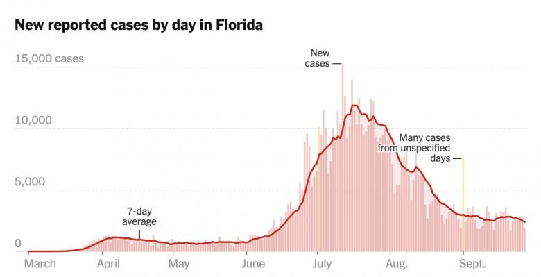 Gráfico que mostra o número de casos de COVID-19 reportados na Flórida, demonstrando um pico e uma queda subsequente.