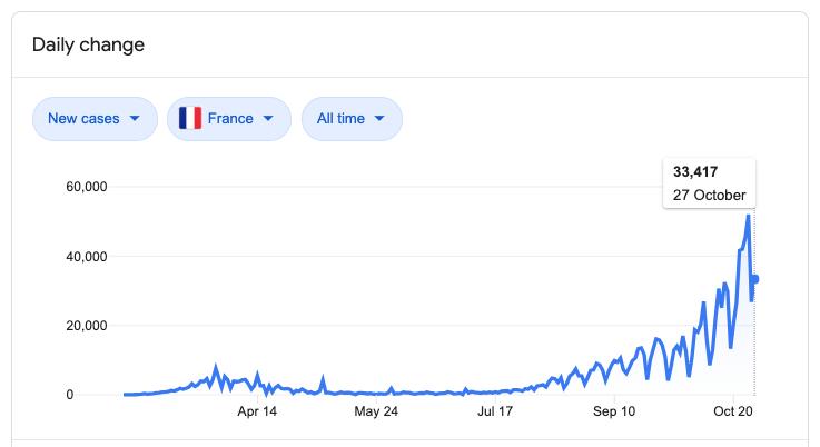 Gráfico dos casos de COVID-19 na França