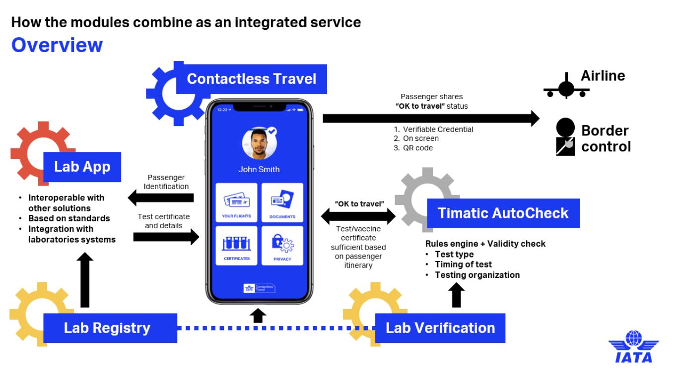 Visão geral de como será o funcionamento do Passe de Saúde Digital da IATA