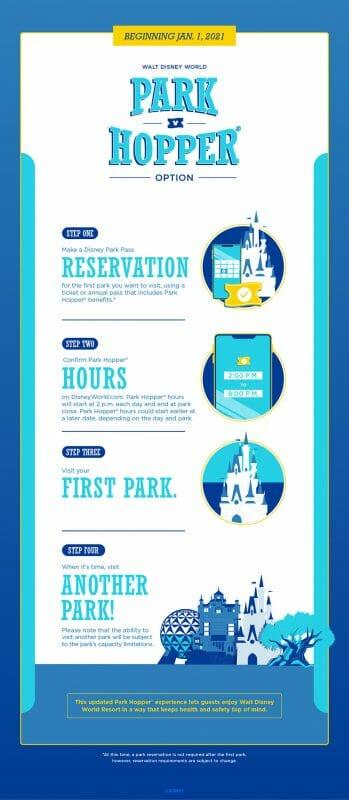 Anúncio da Disney sobre a volta do ingresso Hopper a partir de primeiro de janeiro de 2021, explicando as etapas para fazer a reserva do Park Pass com ele