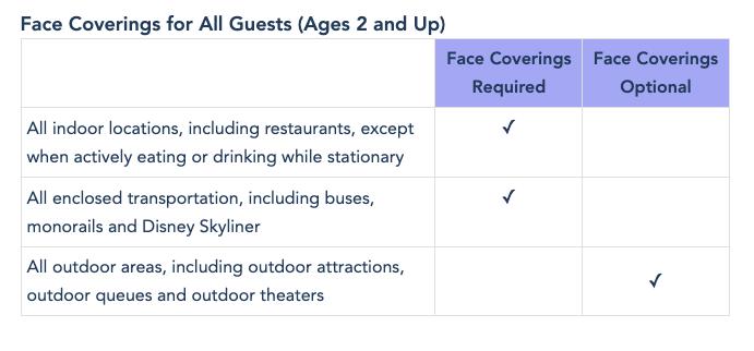 planilha mostra locais em que são ou não são necessárias máscaras na Disney
