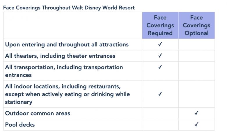 resumo divulgado pela Disney com os protocolos de uso de máscara nos parques