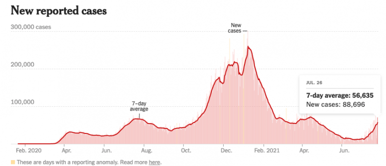 Gráfico indicando aumento de casos nos Estados Unidos, que levaram o país a manter as restrições de viagem